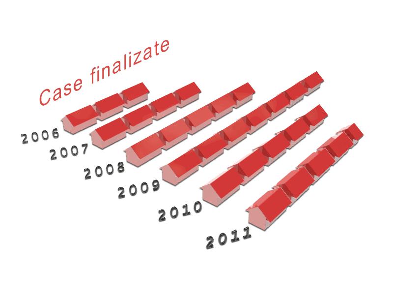 grafic cu proiecte de case finalizate