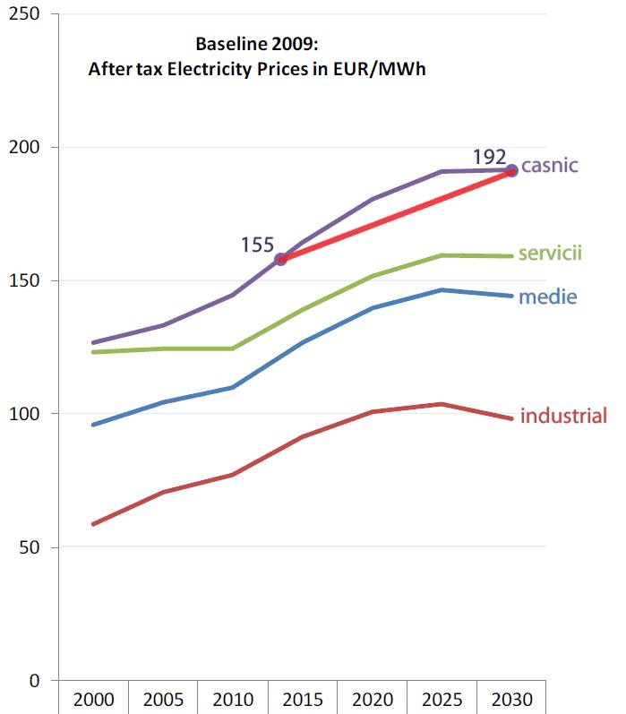 cresterea pretului la energie electrica